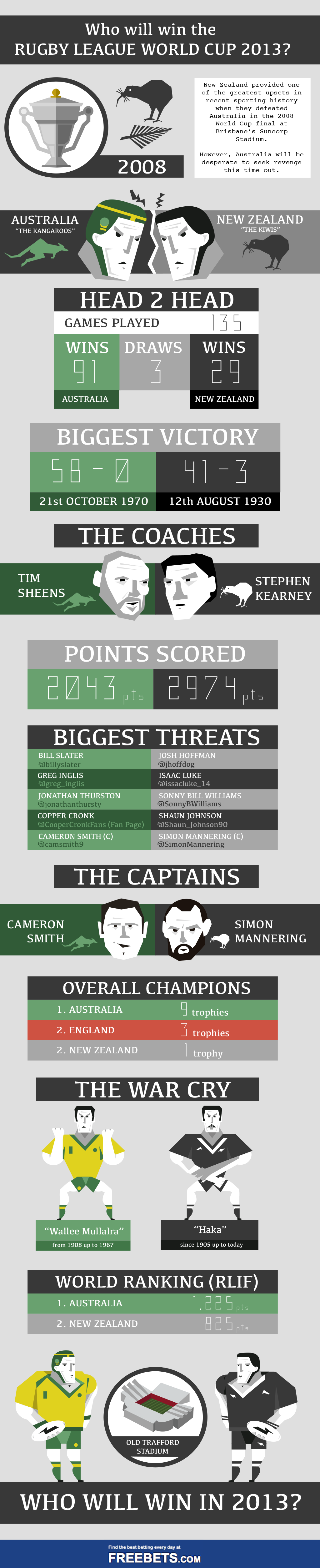 rugby league-infographic